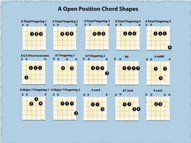 Basic Guitar Chords Finger Placement Chart : galleryhip.com - The Hippest Galleries!