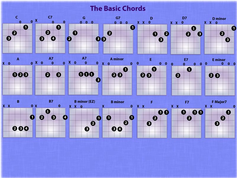 Learn Guitar With Rick Basic Chords