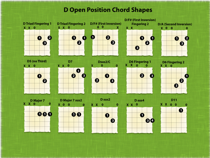 Learn Chord Chart for D in the Open Position on Guitar with Rick ...
