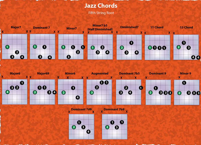 Learn Guitar With Rick Jazz Chords